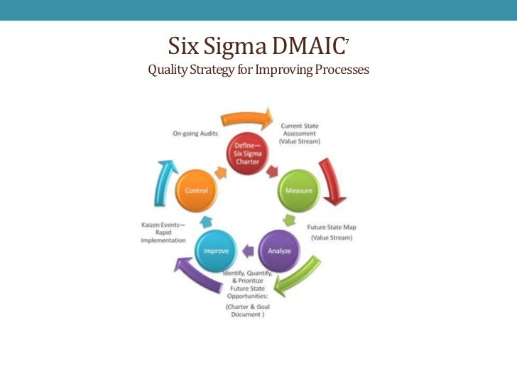 six sigma process improvement We are a management consulting firm that provides performance management, continuous process improvement (cpi), and project management services to both public and private sector organizations.