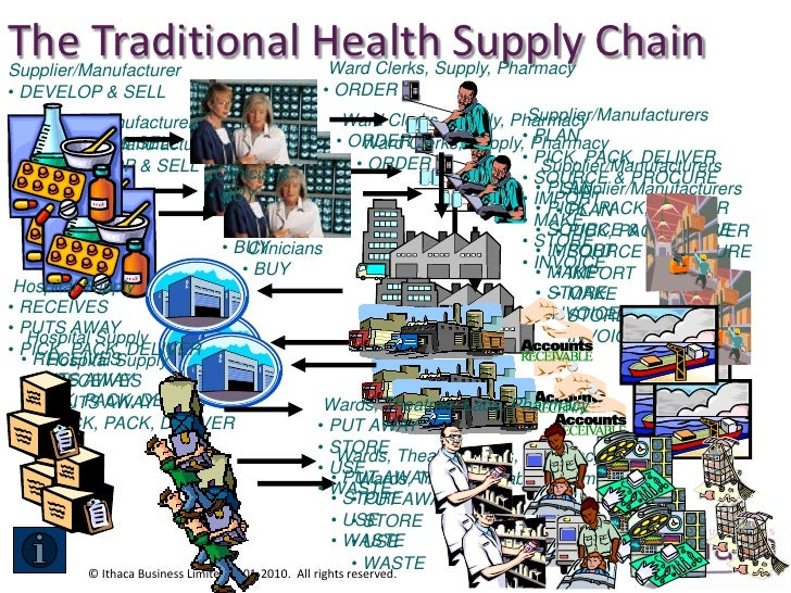 hospital supply case study A top boston-area hospital has learned that rfid can cure problems associated with tracking and maintaining high  free case studies  supply chain visibility.