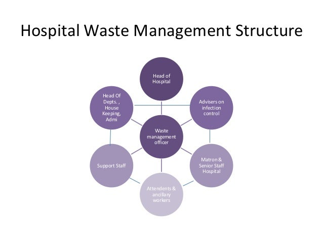 waste management dissertation Survey questionnaire for hospital waste management type of solid waste produced and estimated quantity (consult classification and mark x where waste.
