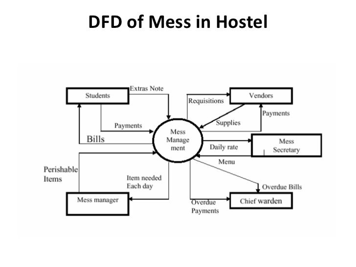 new data flow diagram of hotel management system software