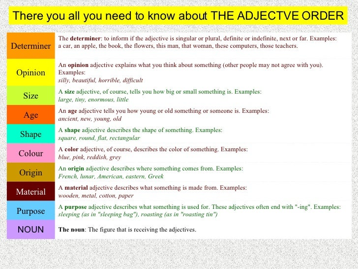 How to Recognize Adverbs and Adjectives in a Sentence