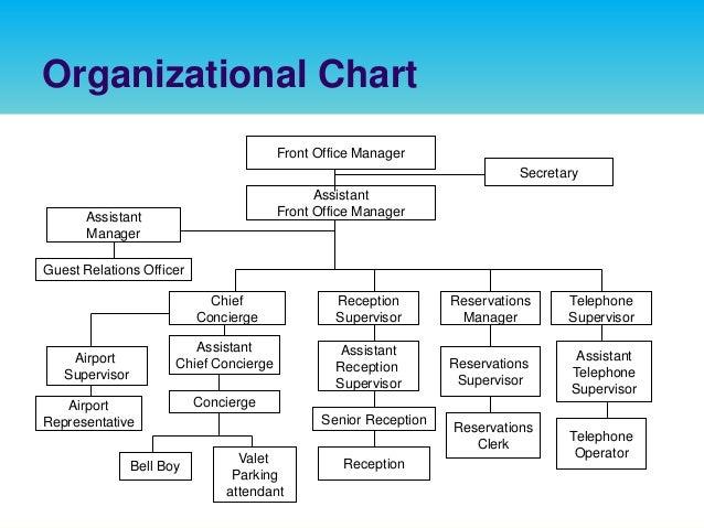 Organization Charts  California State Water Quality