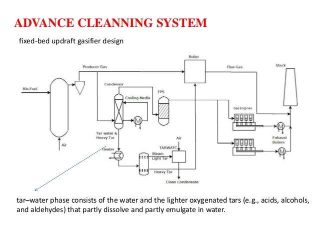 Updraft Gasifier Ppt Fixed-bed Updraft Gasifier