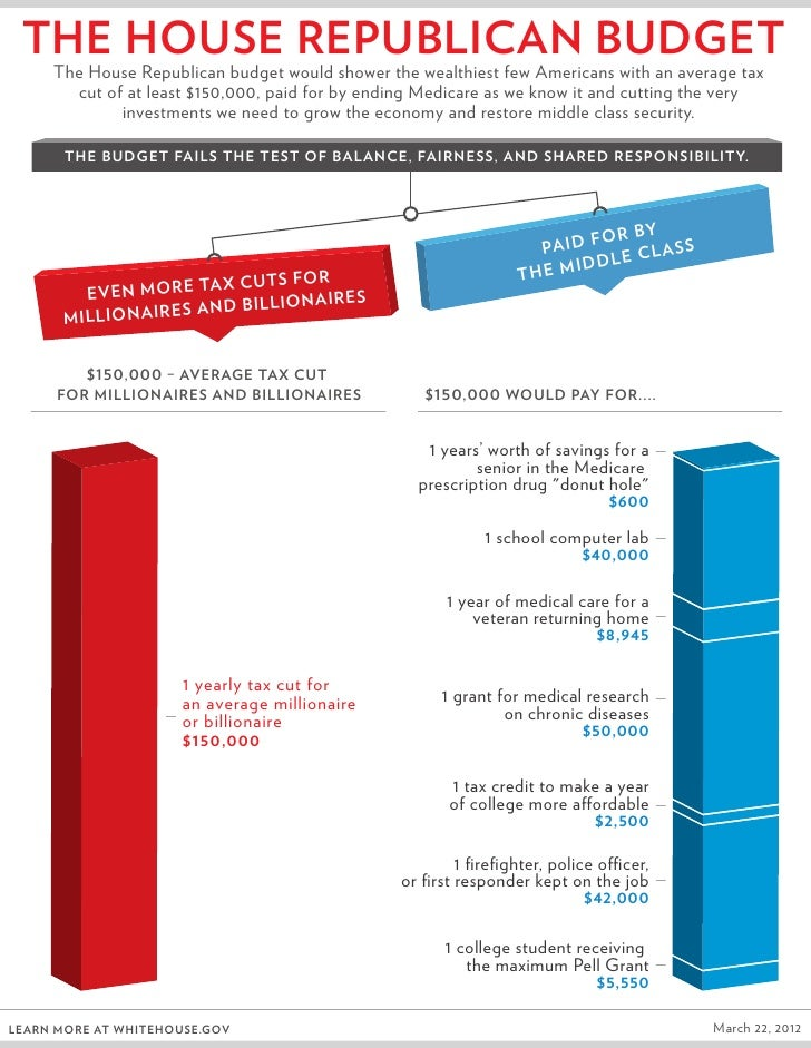 Infographic: The House Republican Budget