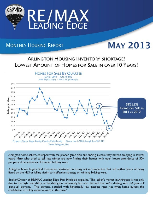 RE/MAXLEADING EDGEMONTHLY HOUSING REPORT MAY 2013HOMES FOR SALE BY QUARTERJAN-01-2004 - JUN-30-2013MIN: 99(2013-Q2) - MAX:...