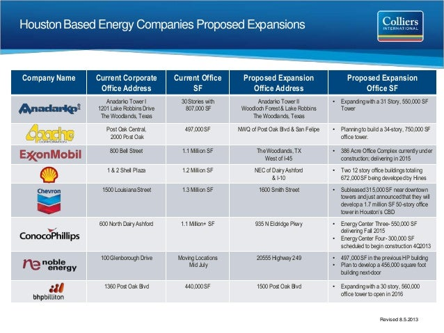 Houston Based Energy Companies Proposed Expansions Company Name Current Corporate Office Address Current Office SF Propose...