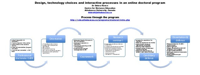 Design, technology choices and interactive processes in an online doctoral programDr Debra HovenCentre for Distance Educat...