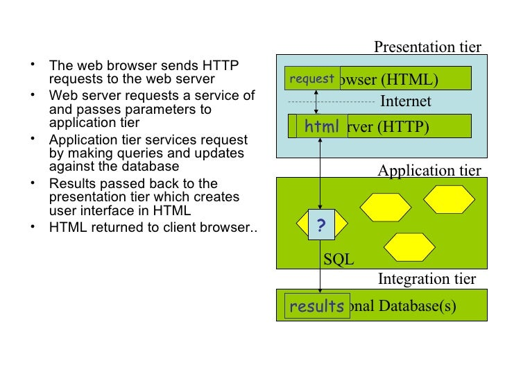 <ul><li>The web browser sends HTTP requests to the web server </li></ul><ul><li>Web server requests a service of and passe...