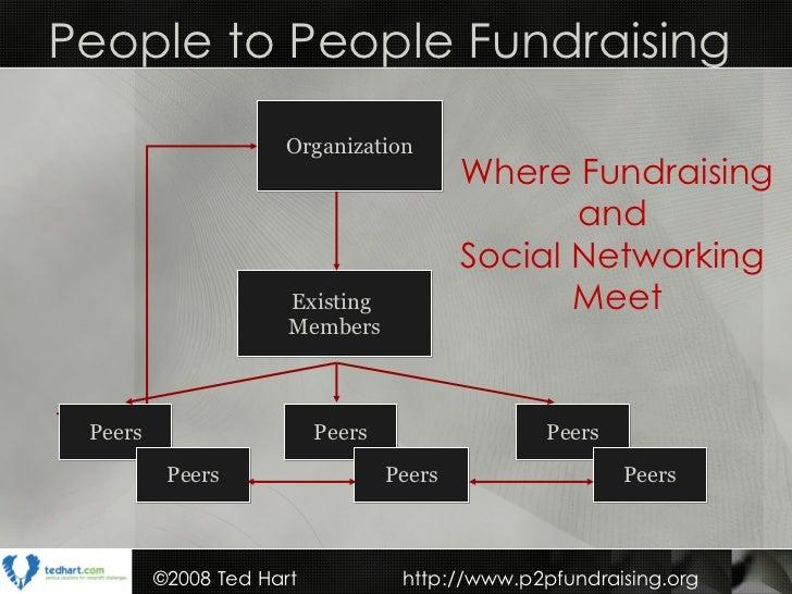 Organization Existing  Members People to People Fundraising Where Fundraising and  Social Networking  Meet Peers Peers Pee...