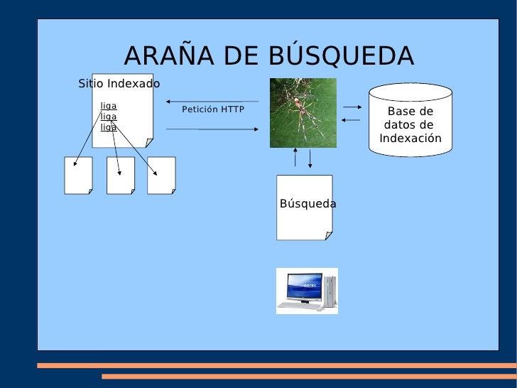 ARAÑA DE BÚSQUEDA Sitio Indexado liga liga liga Petición HTTP Búsqueda Base de datos de  Indexación
