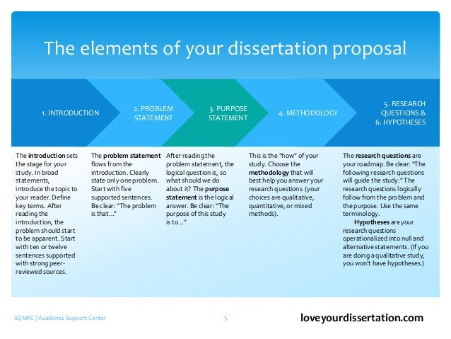 How To Write A Dissertation Proposal Introduction