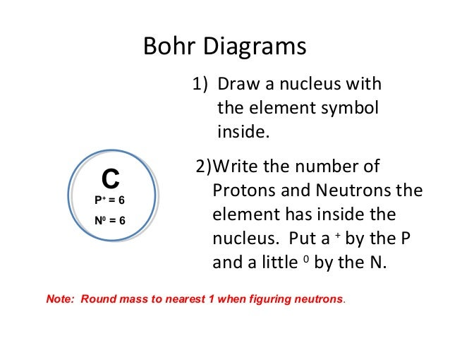 how to draw a bohr model chorine