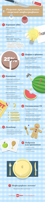 Рецепт приготовления инфографики