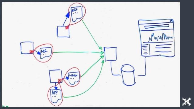 vagrant box add ubuntu/trusty64 1