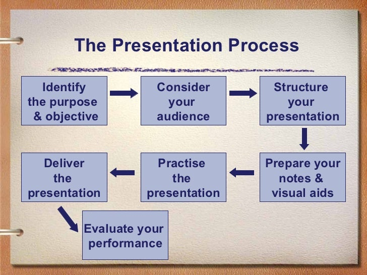 How to do a presentation