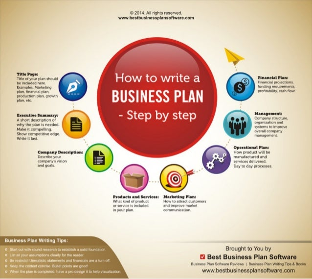 Infographic on How to Write a Business Plan – Step by Step