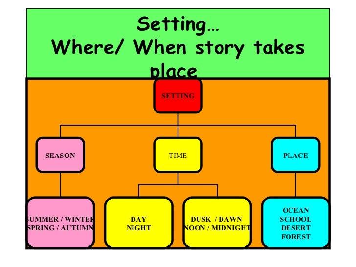 How to write setting