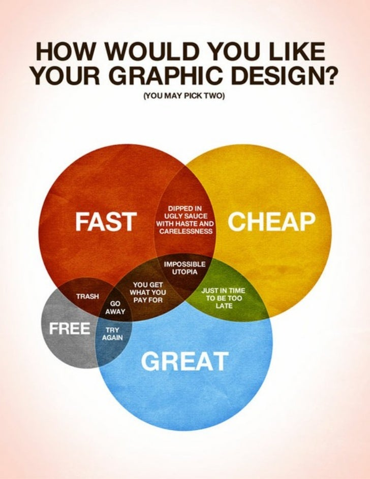 How would you like your web project?