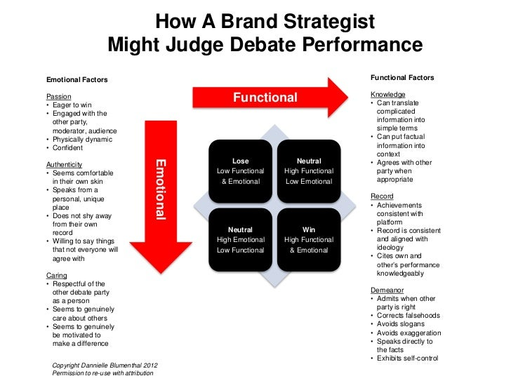 How A Brand Strategist                    Might Judge Debate PerformanceEmotional Factors                                 ...