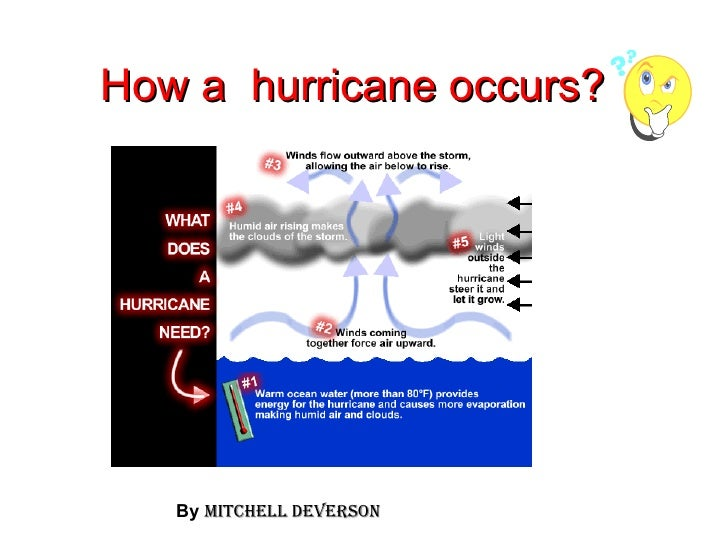 How a  hurricane occurs? By   Mitchell deverson