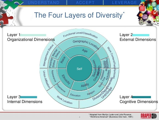 managing the four layers of diversity Download scientific diagram| four layers of diversity source: adapted from  gardenswartz & rowe (2003) from publication: diversity management's  stakeholders.