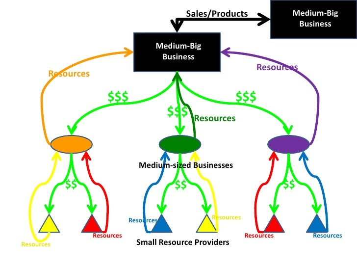 Medium-Big Business<br />Sales/Products<br />Medium-Big Business<br />Resources<br />Resources<br />$$$<br />$$$<br />$$$<...
