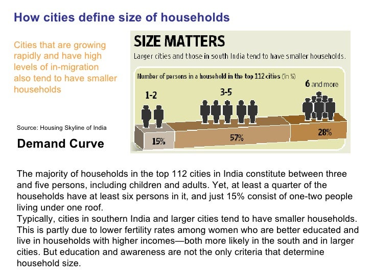 Demand Curve How Cities Define Size Of Households