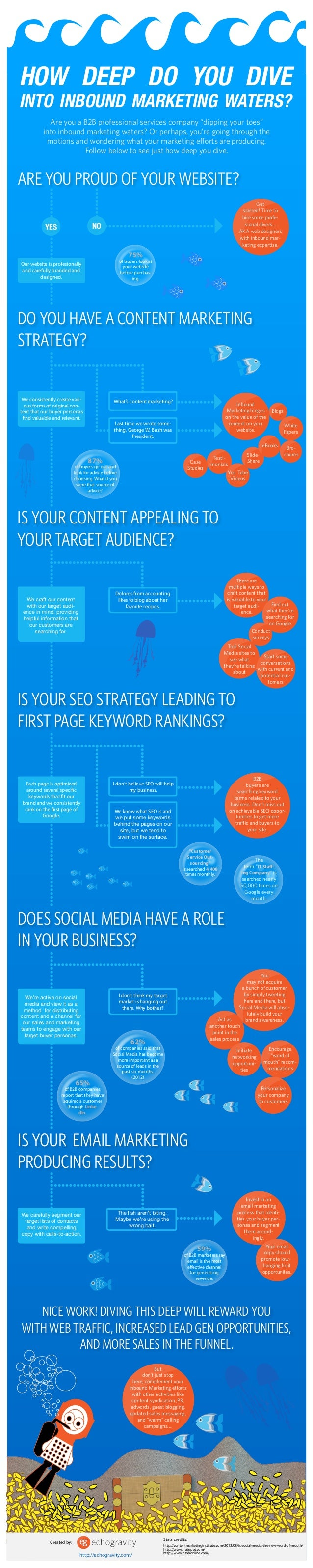 How deep do you dive in Inbound Marketing waters [Infographic]