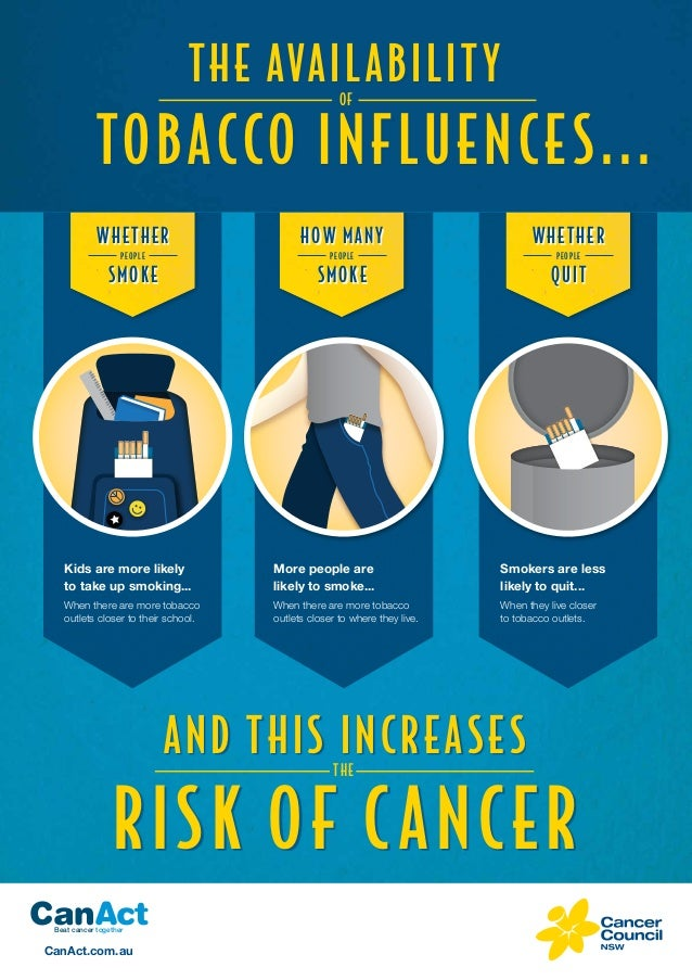 How does the retail availability of tobacco influence smoking? (INFOGRAPHIC)