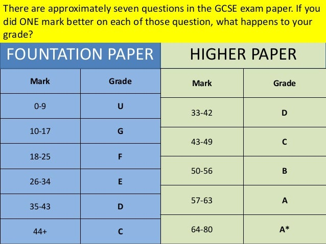 How to get a grade C in english?