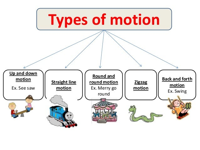 What are some different types of motion?