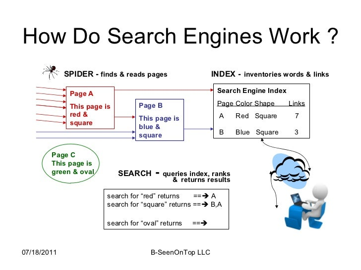 working of web search engines Not sure if this is where i would post this problem i cannot get any search engine to work my internet works great but if i try to use any search engine like g » search engines not working » query - web driver element click is not working.