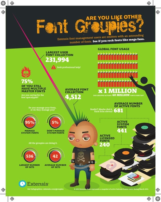 Global Font Usage Infographic