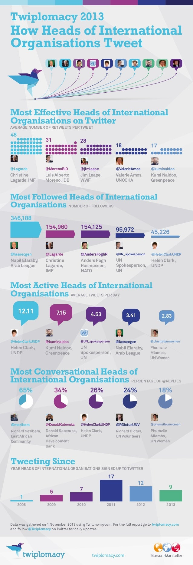 Twiplomacy 2013  How Heads of International Organisations Tweet  Most Effective Heads of International Organisations on Tw...