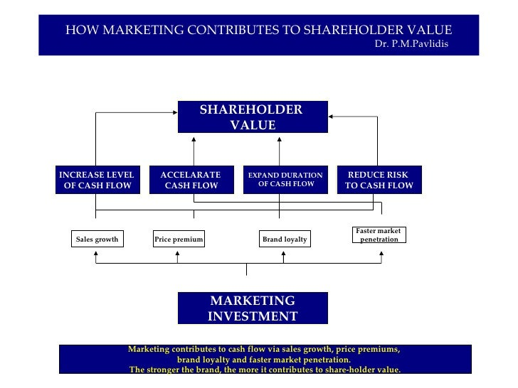 ten ways to create shareholder value To provide a template for creating shareholder value through successful mergers  and  21 issue: 5, pp3-10, .