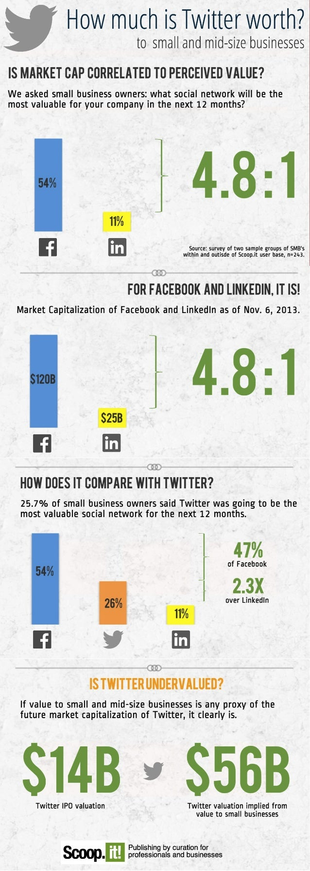 How much is twitter worth  (to small businesses)