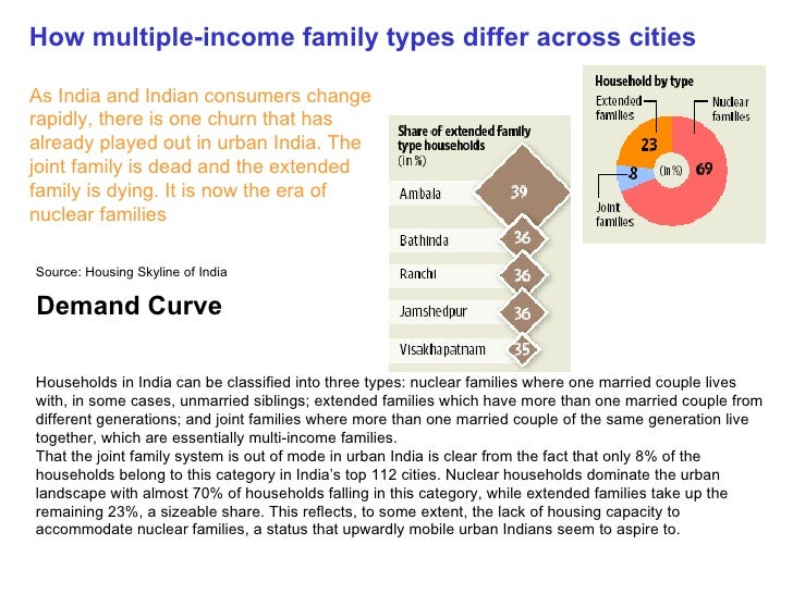 Demand Curve How Multiple Income Family Types Differ Across Cities
