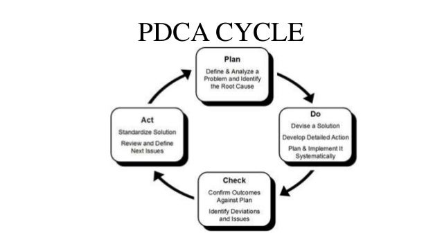 How pdca cycle used in context of TQM