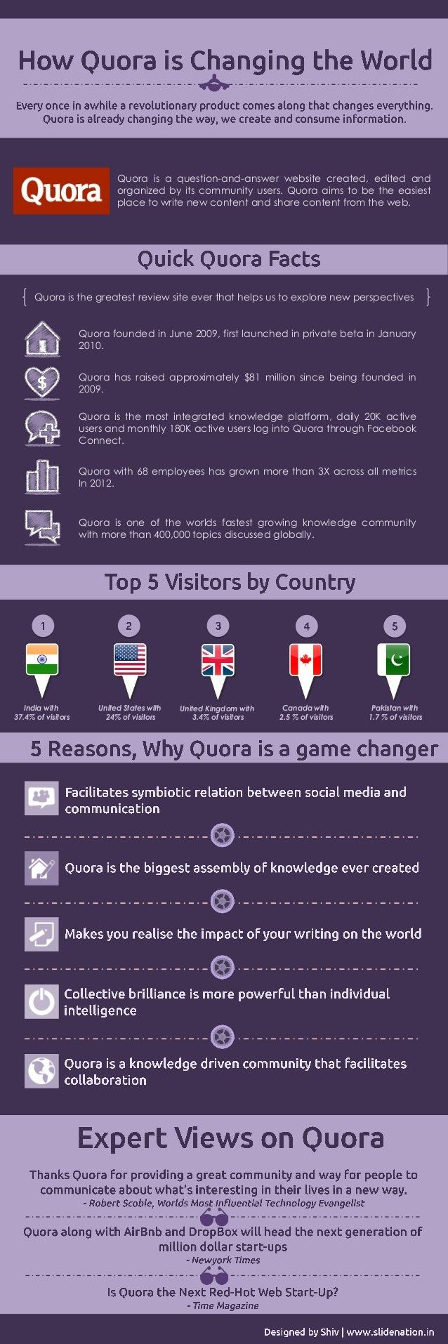 Quora is a question-and-answer website created, edited and organized by its community users. Quora aims to be the easiest ...