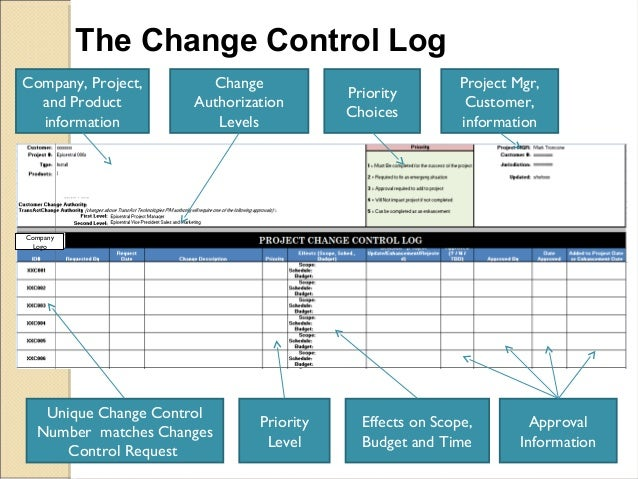 How The Change Control Process Affects Project Quality