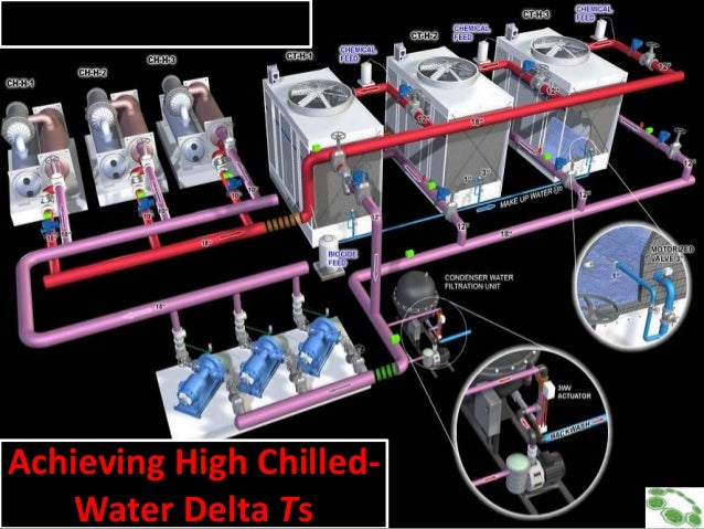 Achieving High ChilledWater Delta Ts