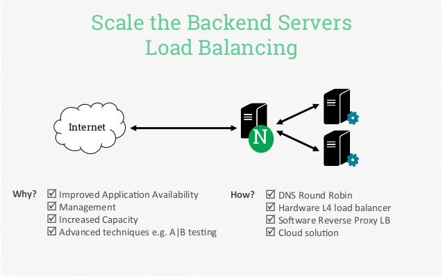 Backend Server is at Capacity Scale The Backend Servers Load