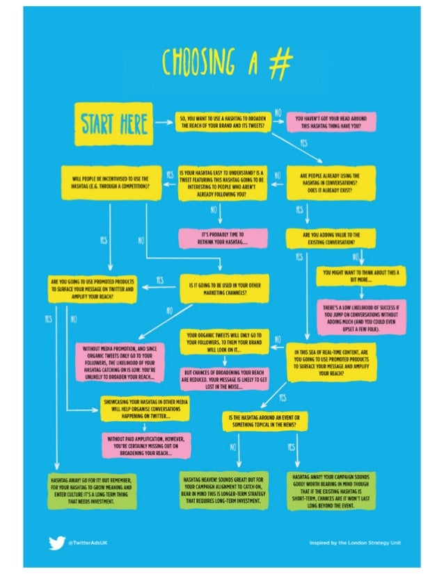 How to choose a hashtag Twitter INFOGRAPHIC