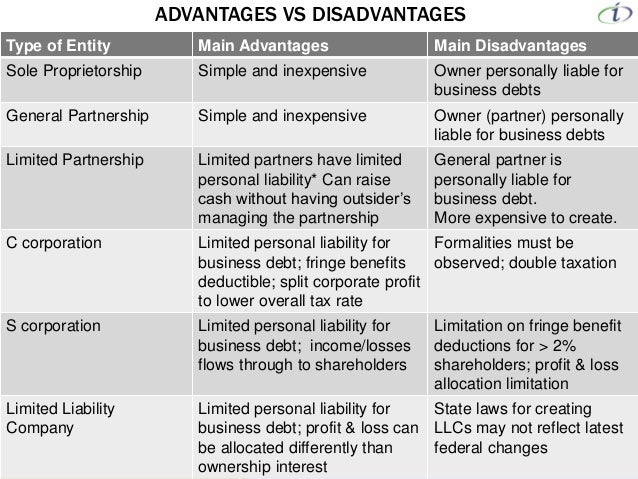 identify the main types of business entities, and discuss the advantages and disadvantages of each It is important that the business owner seriously considers the different forms of business organization—types such as sole proprietorship, partnership, and corporation which organizational form is most appropriate can be influenced by tax issues, legal issues, financial concerns, and personal concerns.