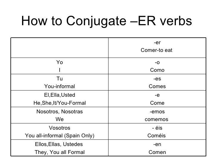 Er Verb Conjugation How to conjugate –er verbs