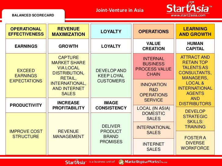 How To Develop A Successful Joint Venture In Asia