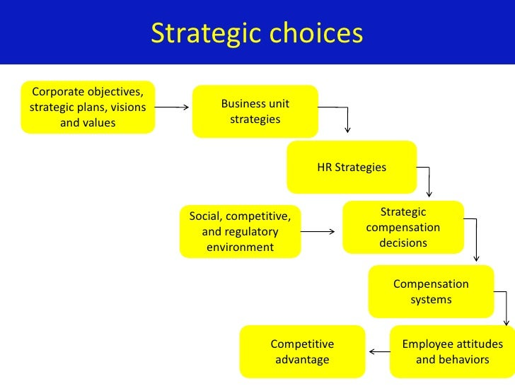 from competitive advantage to corporate strategy