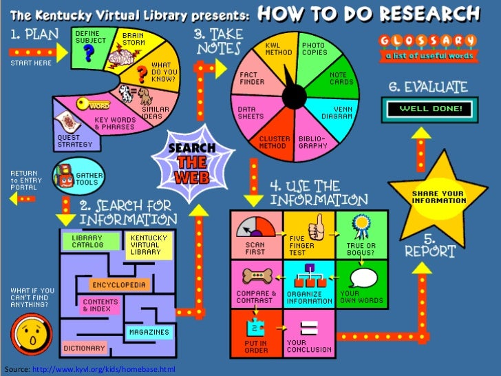 How to do research   searching for information on the internet