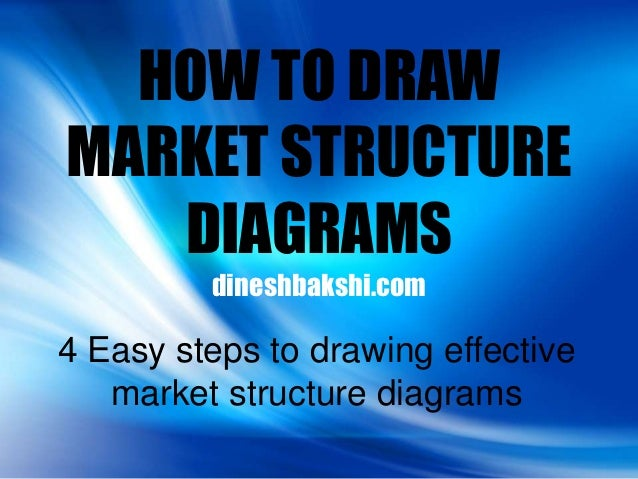 HOW TO DRAWMARKET STRUCTURE   DIAGRAMS         dineshbakshi.com4 Easy steps to drawing effective   market structure diagrams