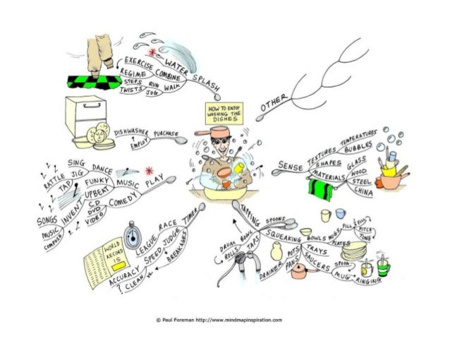 How to enjoy washing the dishes Mind Map